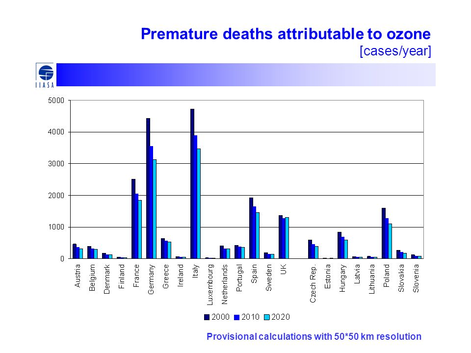 Premature deaths attributable to ozone [cases/year]